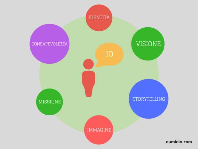 Personal Branding, come promuoversi sul web 1