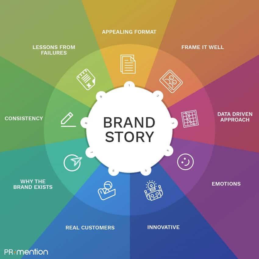 come promuoversi sul web - brand story